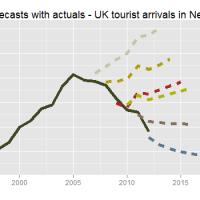 uk-chart